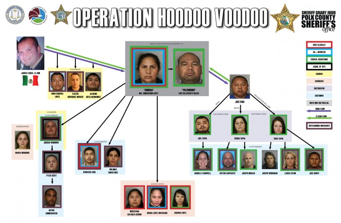 Ocala Post - Sheriff outraged: illegal immigrant drug dealers on