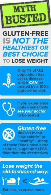 Gluten-free weight loss myth