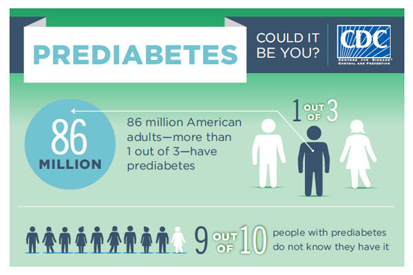 Marion County residents can take advantage of prediabetes program