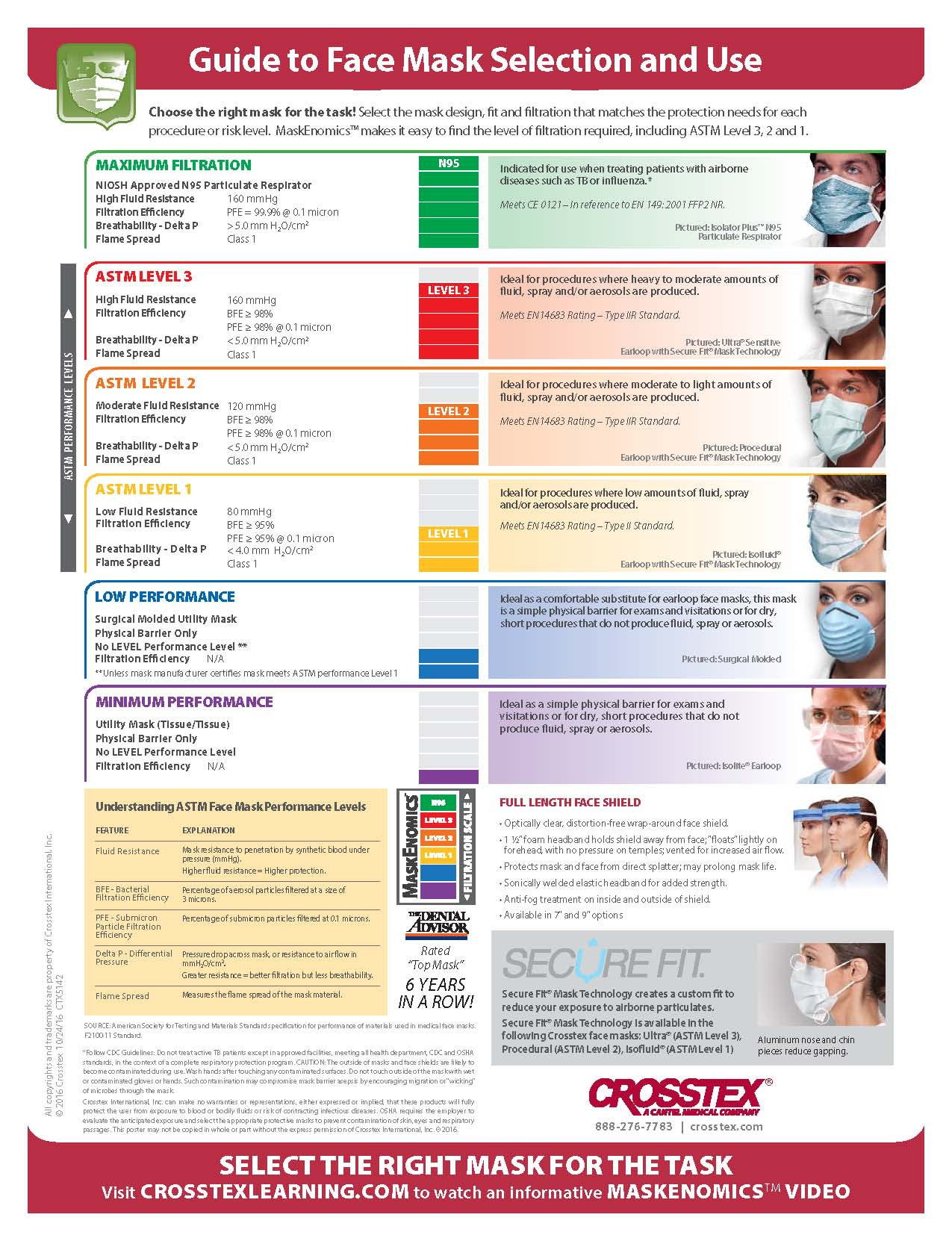 covid-19, coronavirus, face mask, ocala news, ocala post