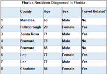 coronavirus, ocala news, ocala post