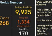 covid-19, coronavirus, marion county cases, ocala news, ocala post