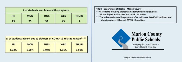 Marion County schools report new cases of COVID-19
