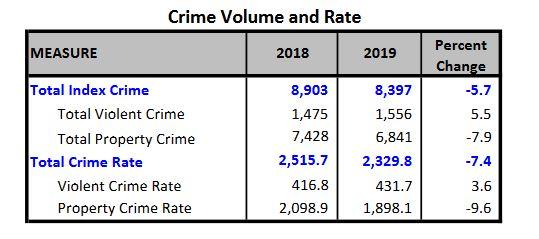 ocala crime rate, marion county crime rate, ocala news, ocala post